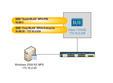 Sample access point config schematic